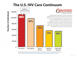 The U.S. HIV Care Continuum